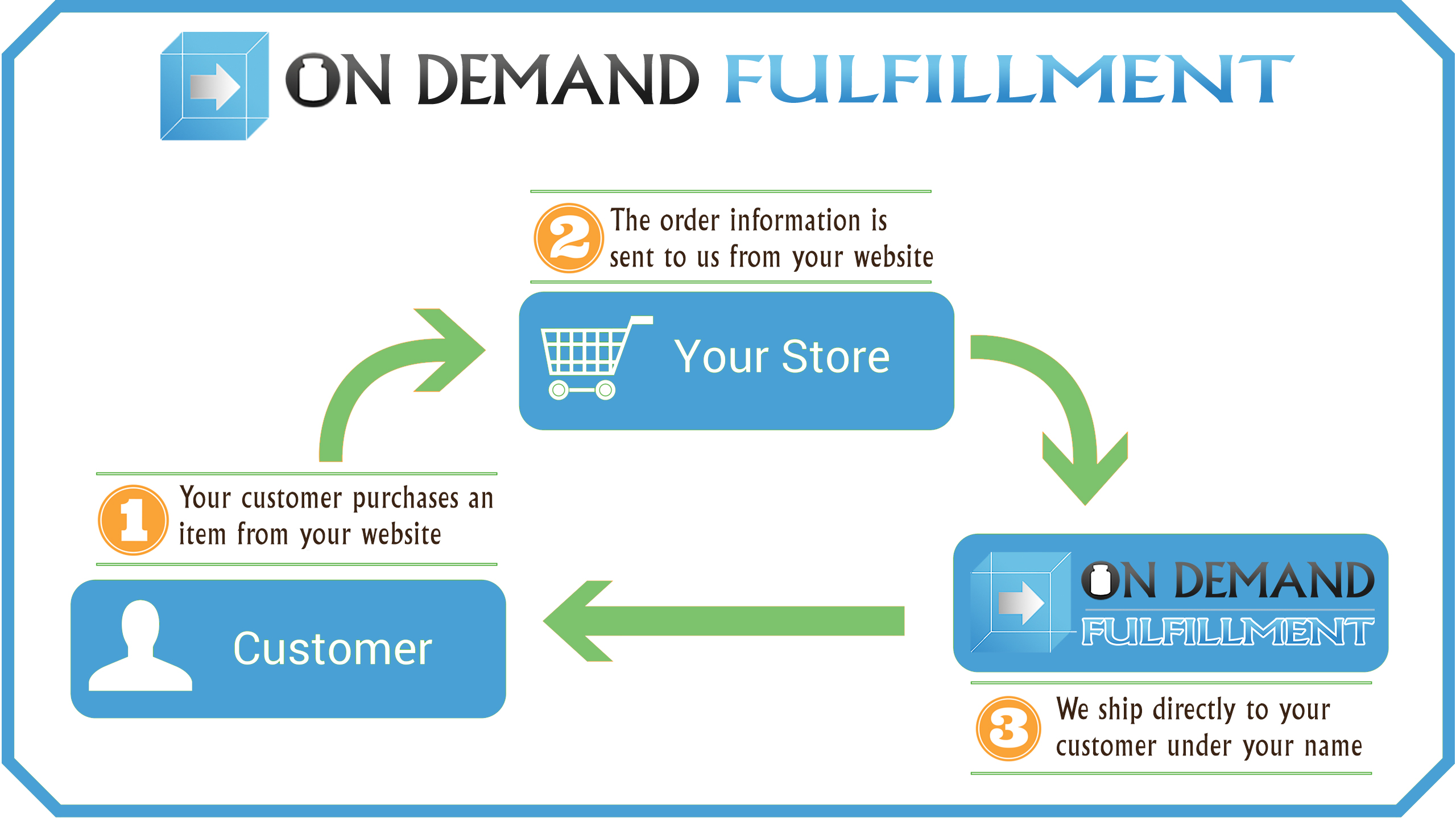 Diagram of How On Demand Fulfillment Works