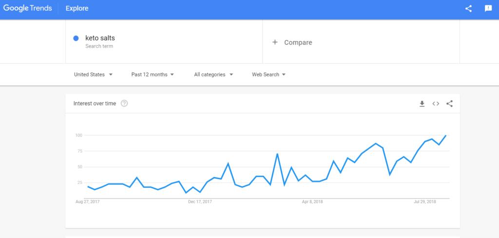 interest in keto salts graph