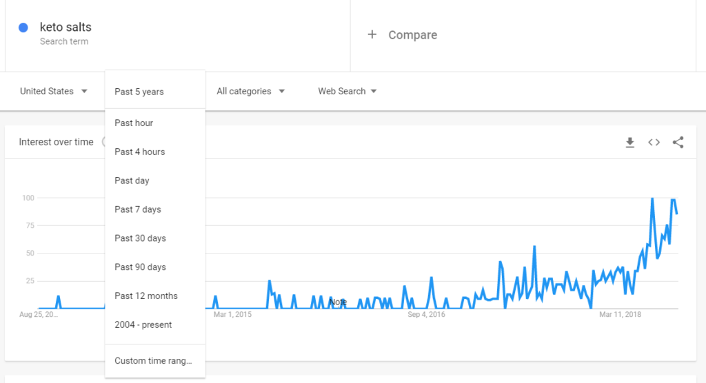 using google trends to research supplements to sell