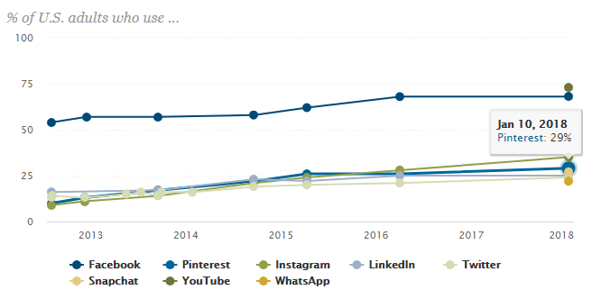 US adult use of social media channels