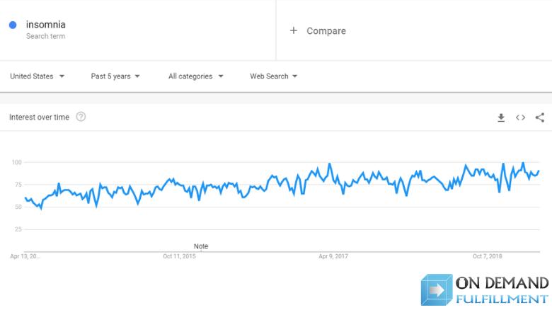 interest in insomnia Google Trends graph