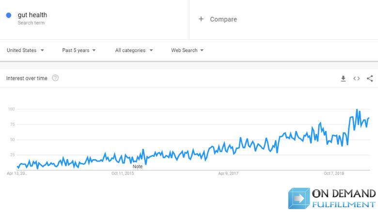 interest in gut health Google Trends graph