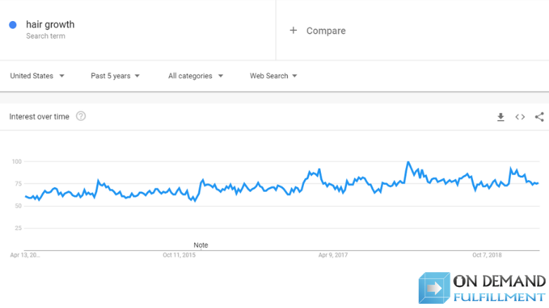 interest in hair growth Google Trends graph