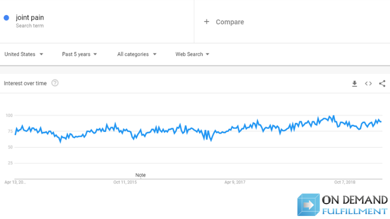 interest in joint pain Google Trends graph