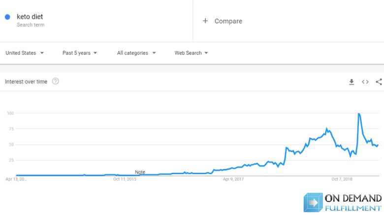 interest in keto diet Google Trends graph