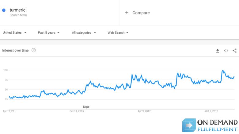 interest in turmeric Google Trends graph