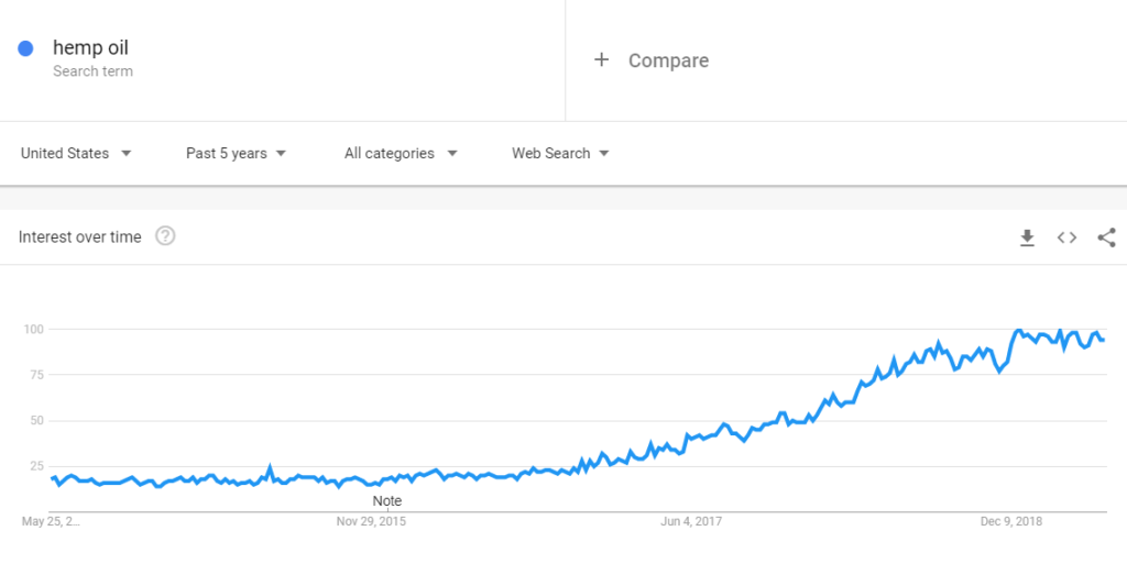 interest in hemp oil google trends graph