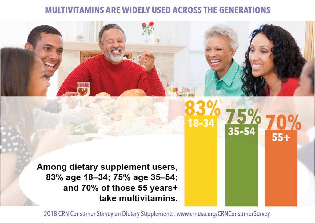 how many supplement users use multivitamins