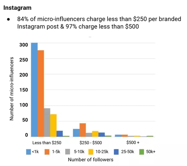 Cost-of-Influencer-Marketing