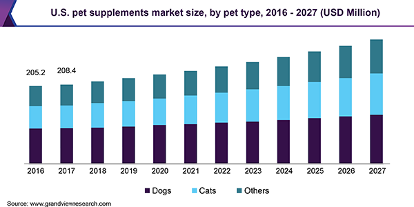 us-pet-supplements-market