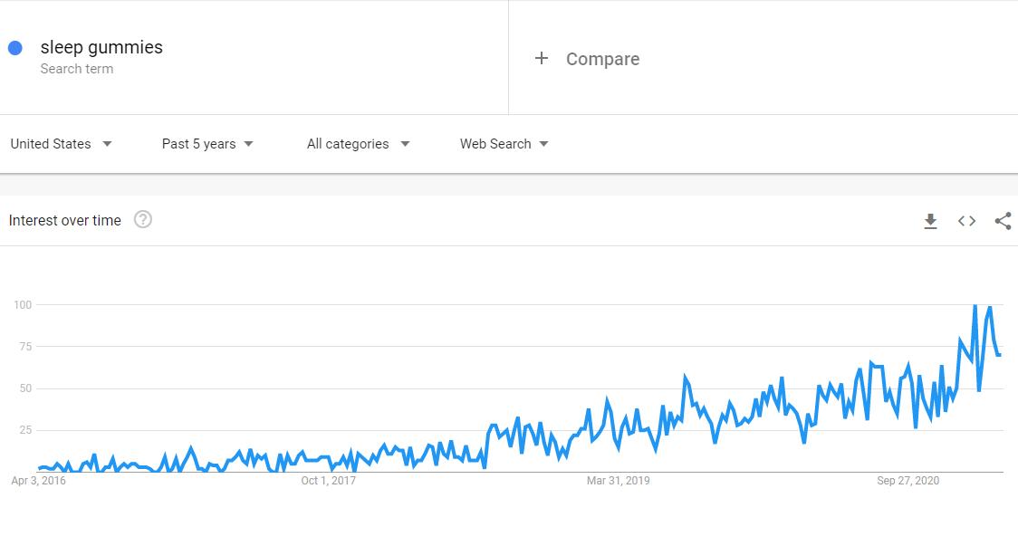 interest in sleep gummies march 2021