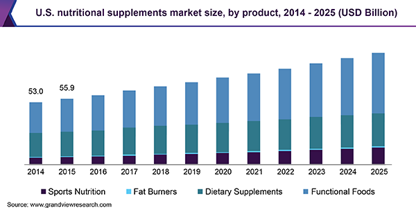 The USA Nutrition Supplement Market